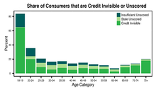 26 Million Consumers Are Credit Invisible in the US