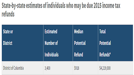 Attention Washingtonians: Don't Let the IRS Keep Your 2015 Income Tax Refund!
