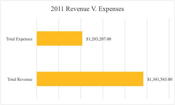 2011 Revenue - Expenses