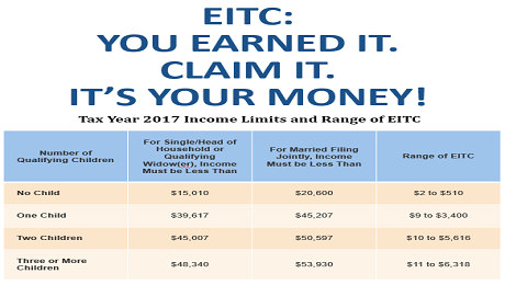 Income Limits and Range of EITC for Tax Year 2017